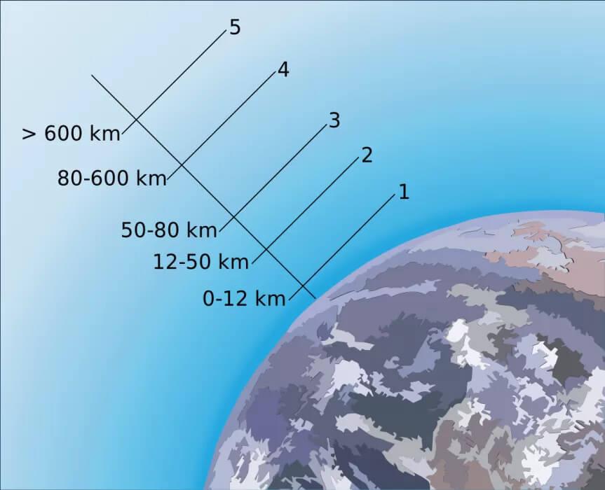 A primeira camada da atmosfera é a troposfera (entre 0 e 12 quilômetros acima do nível do mar). Acima, encontramos a estratosfera (entre 12 e 50 quilômetros). Mais acima, a mesosfera (entre 50 e 80 quilômetros) e a termosfera (entre 80 e 600 quilômetros). Os números apresentados são indicativos.