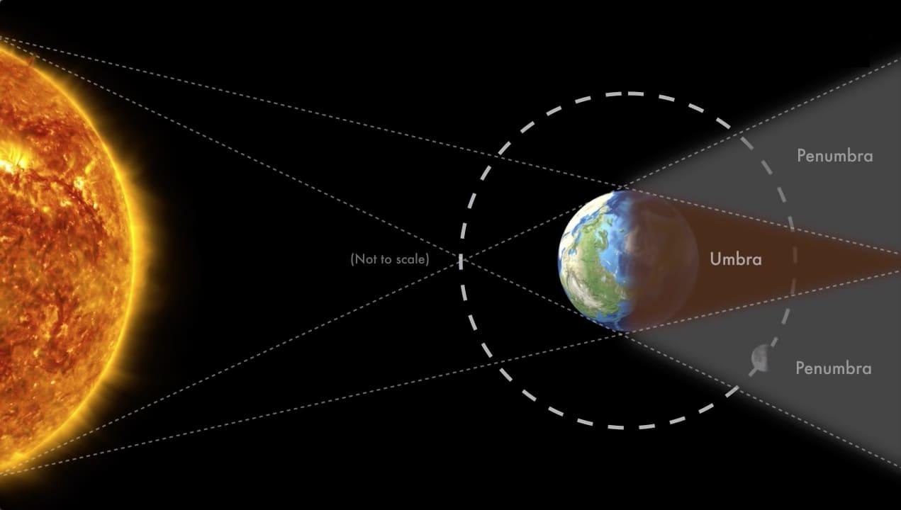 Reprodução de como acontece um eclipse lunar. Imagem fora de escala.